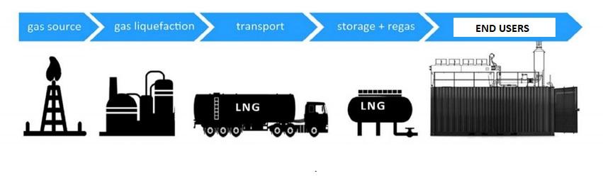 lng virtual pipeline