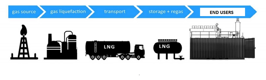 LNG iso tanks, LNG containers